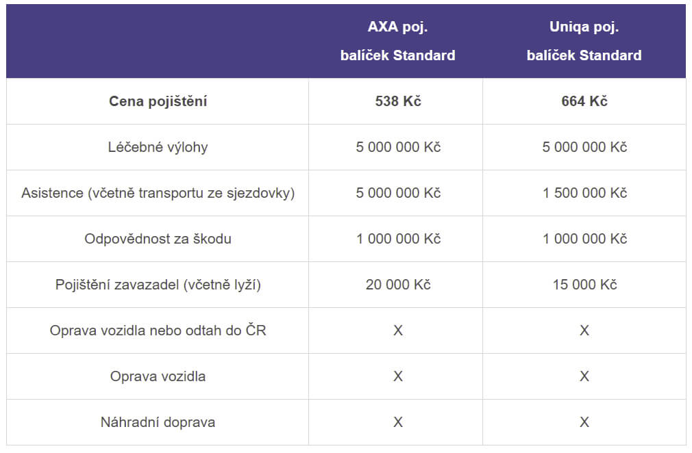 Cestovní pojištění - ceník 2019